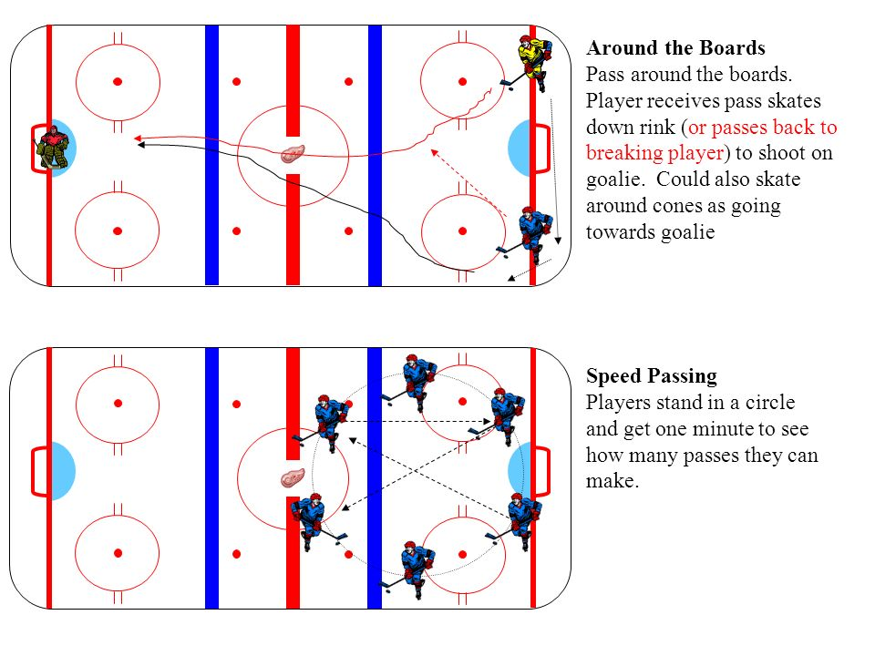 Around the Boards Pass around the boards. Player receives pass skates down rink (or passes back to breaking player) to shoot on goalie. Could also ska
