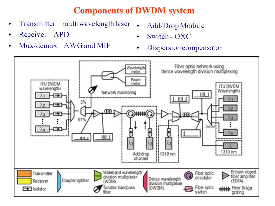 Components of DWDM system Transmitter – multiwavelength laser Receiver – APD Mux/demux – AWG and MIF Add/Drop Module Switch - OXC Dispersion compensat