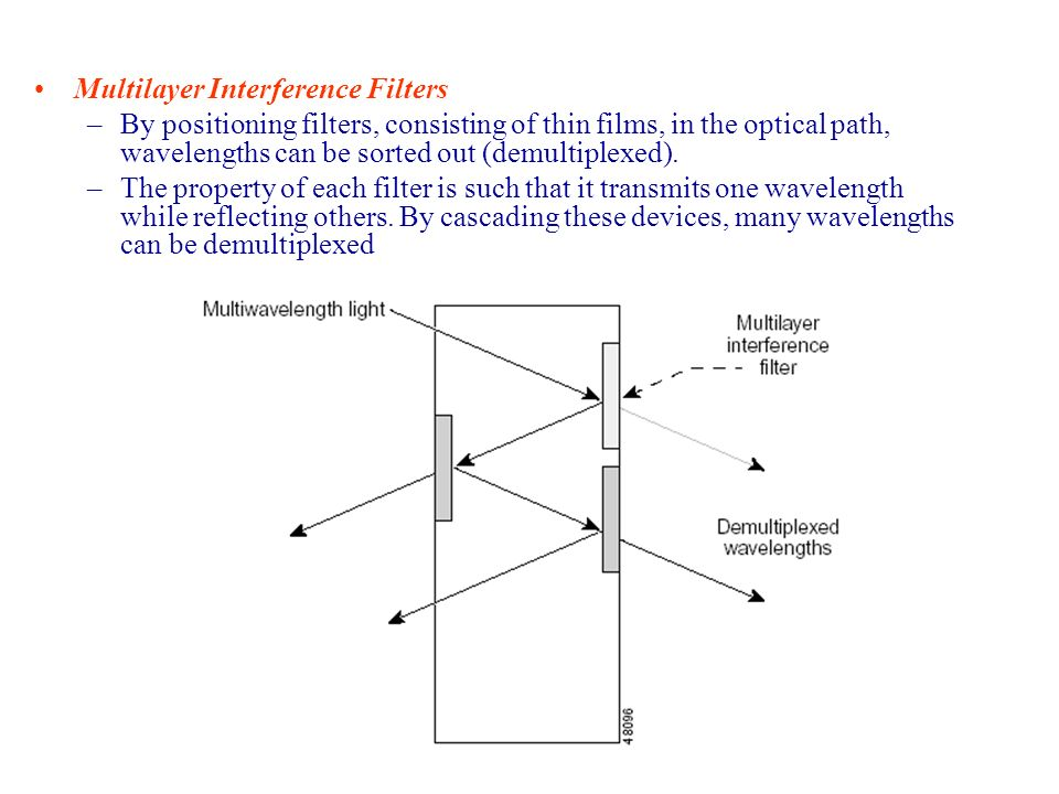 Multilayer Interference Filters –By positioning filters, consisting of thin films, in the optical path, wavelengths can be sorted out (demultiplexed).