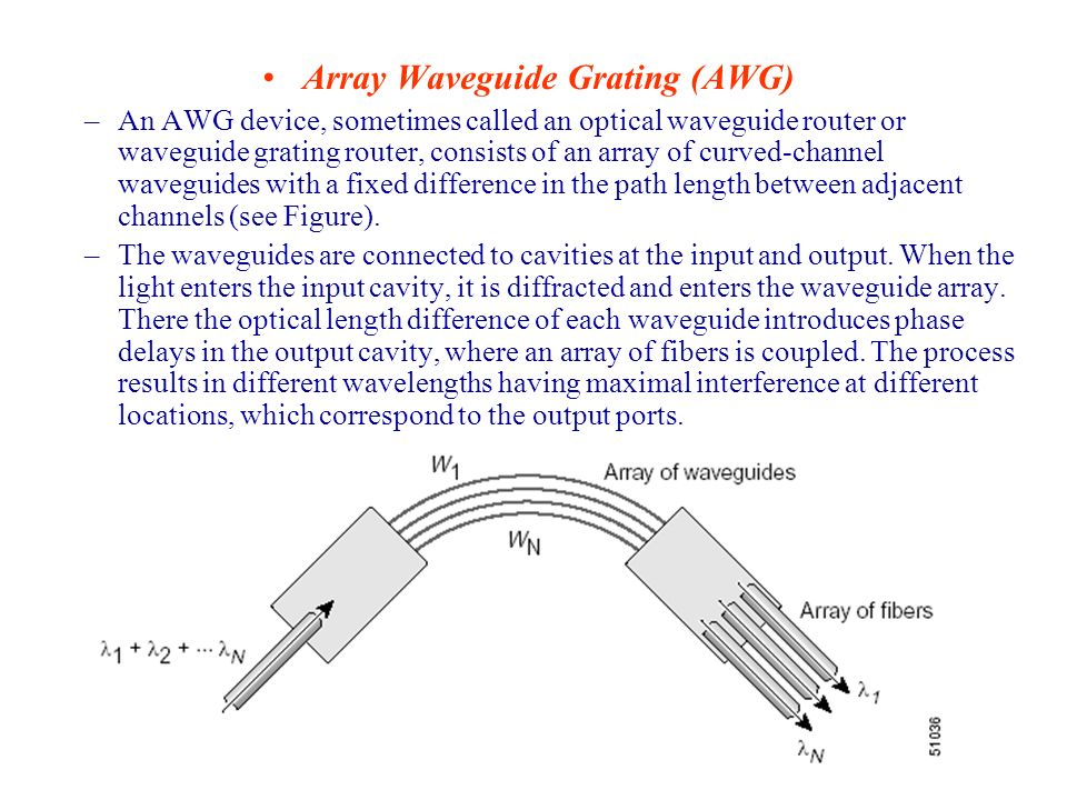 Array Waveguide Grating (AWG) –An AWG device, sometimes called an optical waveguide router or waveguide grating router, consists of an array of curved