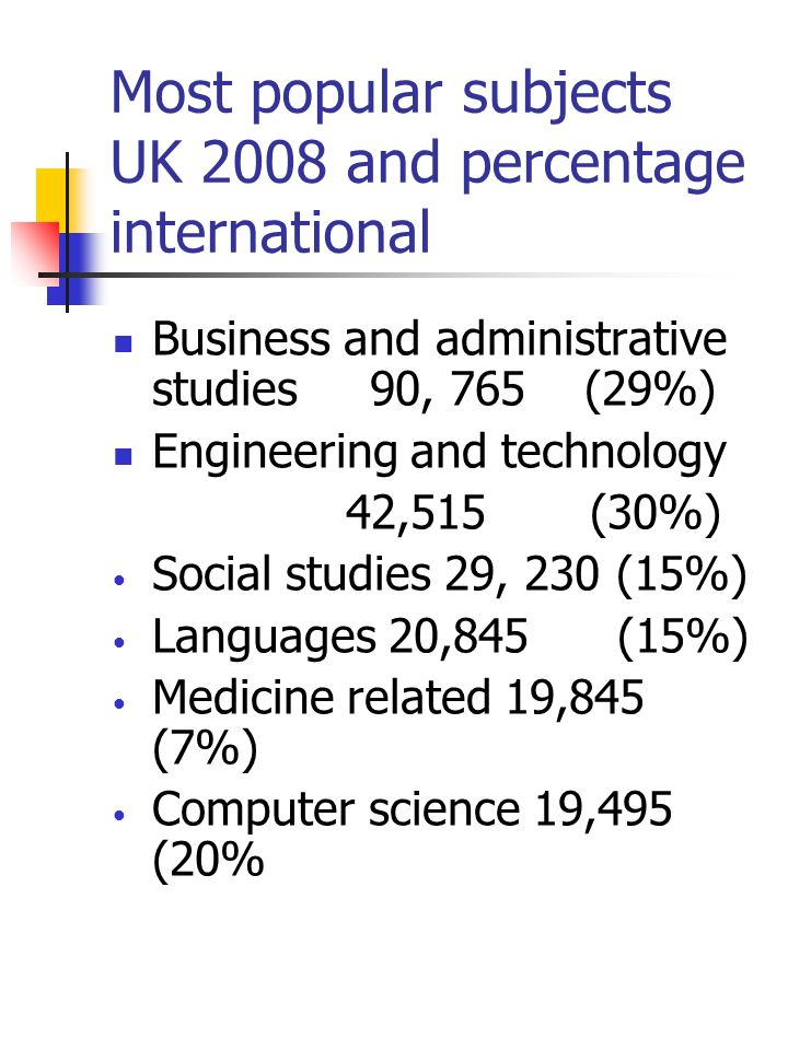 Most popular subjects UK 2008 and percentage international Business and administrative studies 90, 765 (29%) Engineering and technology 42,515 (30%) Social studies 29, 230 (15%) Languages 20,845 (15%) Medicine related 19,845 (7%) Computer science 19,495 (20%