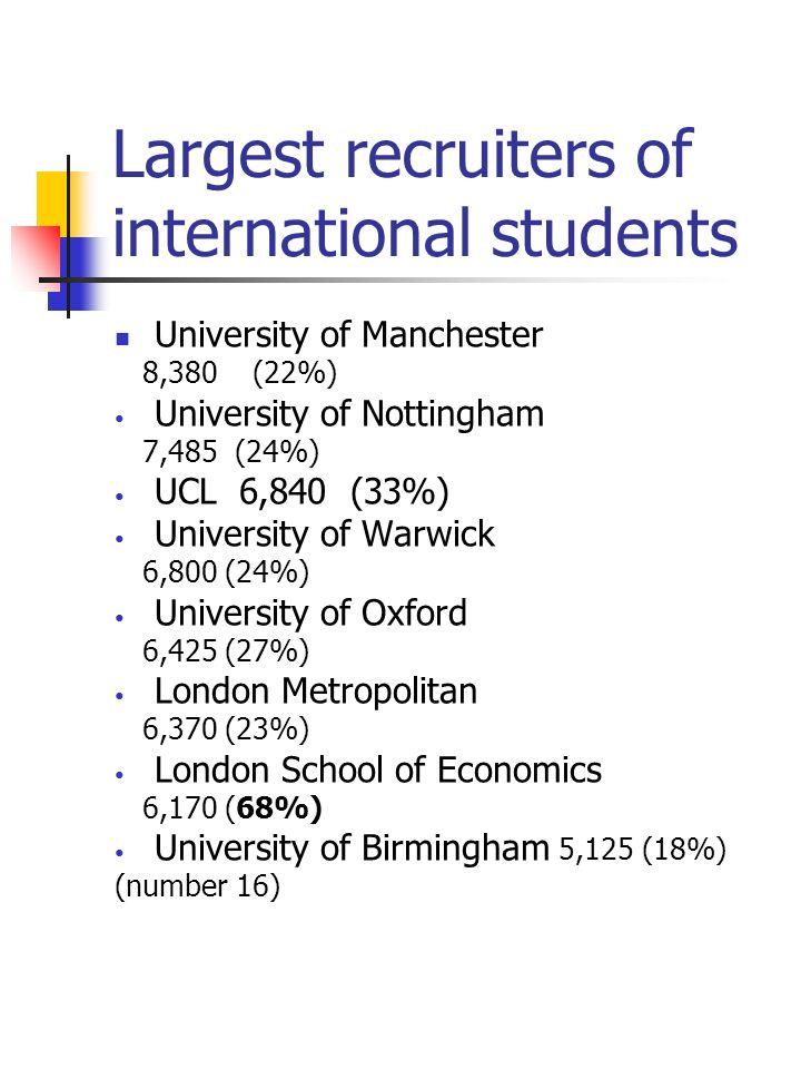 Largest recruiters of international students University of Manchester 8,380 (22%) University of Nottingham 7,485 (24%) UCL 6,840 (33%) University of Warwick 6,800 (24%) University of Oxford 6,425 (27%) London Metropolitan 6,370 (23%) London School of Economics 6,170 (68%) University of Birmingham 5,125 (18%) (number 16)