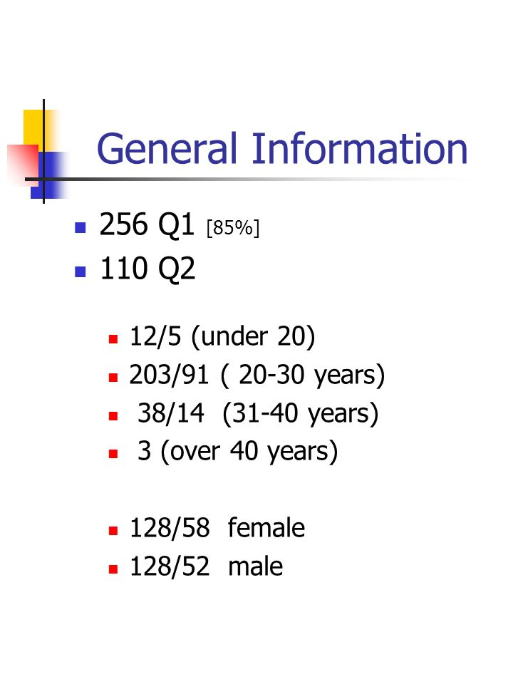 General Information 256 Q1 [85%] 110 Q2 12/5 (under 20) 203/91 ( 20-30 years) 38/14 (31-40 years) 3 (over 40 years) 128/58 female 128/52 male