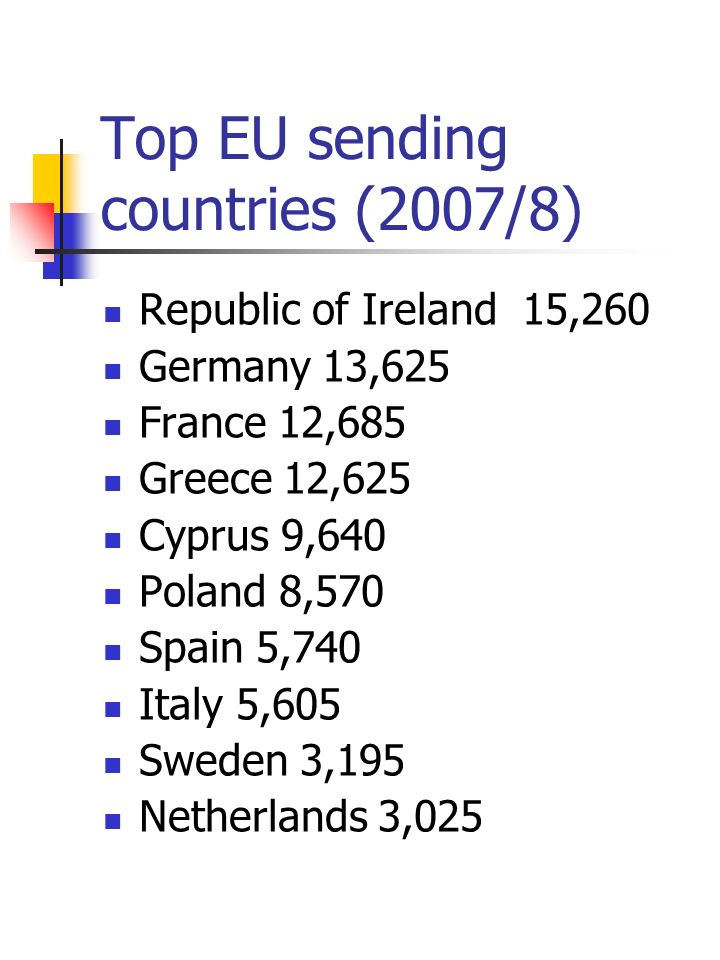Top EU sending countries (2007/8) Republic of Ireland 15,260 Germany 13,625 France 12,685 Greece 12,625 Cyprus 9,640 Poland 8,570 Spain 5,740 Italy 5,605 Sweden 3,195 Netherlands 3,025