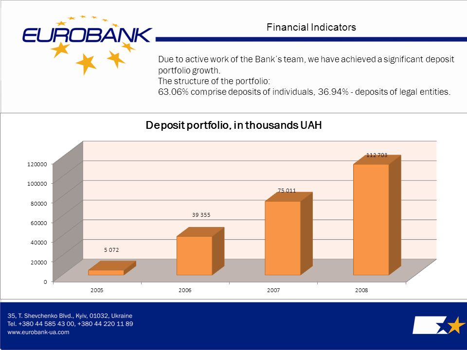 Financial Indicators Due to active work of the Banks team, we have achieved a significant deposit portfolio growth.