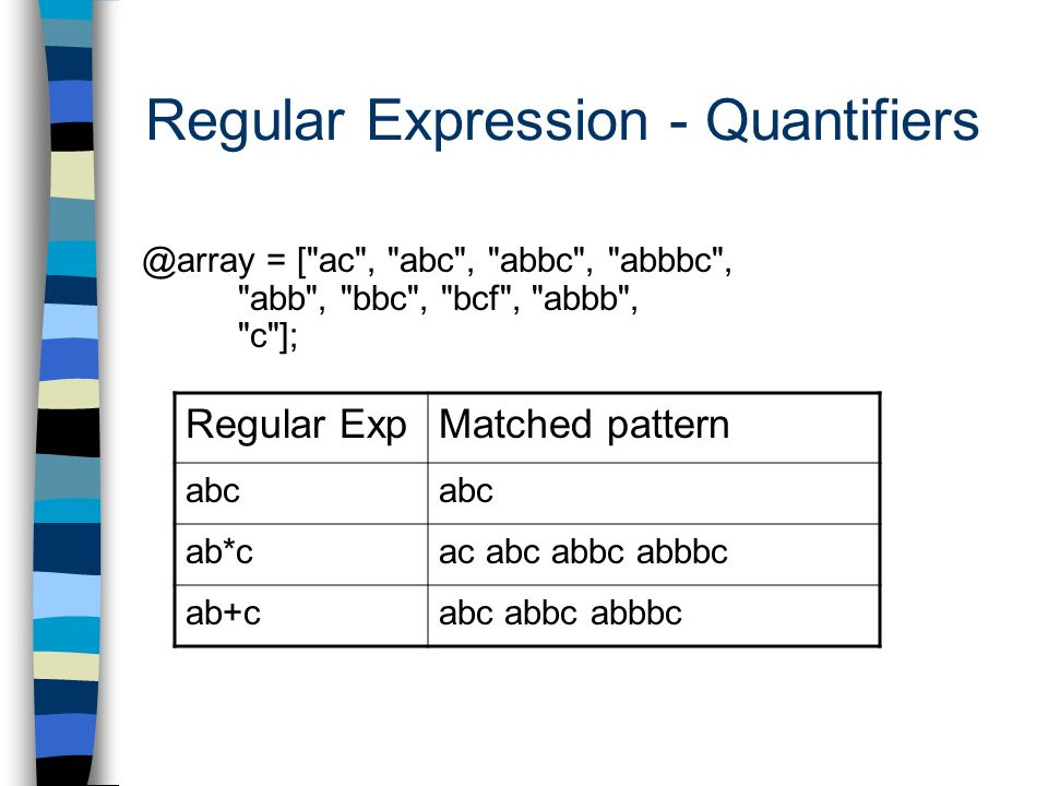 Regular Expression - Quantifiers Regular ExpMatched pattern abc ab*cac abc abbc abbbc ab+cabc abbc abbbc @array = [