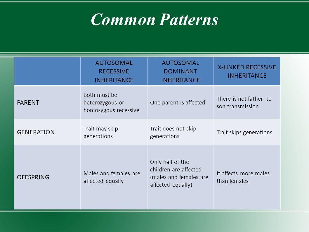 Common Patterns AUTOSOMAL RECESSIVE INHERITANCE AUTOSOMAL DOMINANT INHERITANCE X-LINKED RECESSIVE INHERITANCE PARENT Both must be heterozygous or homo