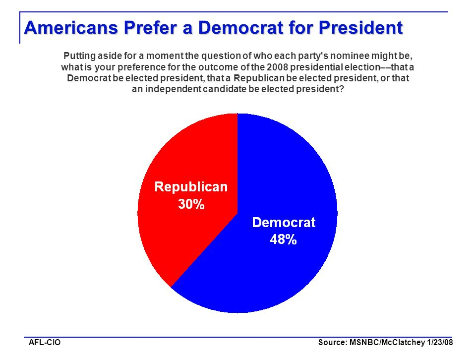 AFL-CIO Americans Prefer a Democrat for President Source: MSNBC/McClatchey 1/23/08 Putting aside for a moment the question of who each party's nominee