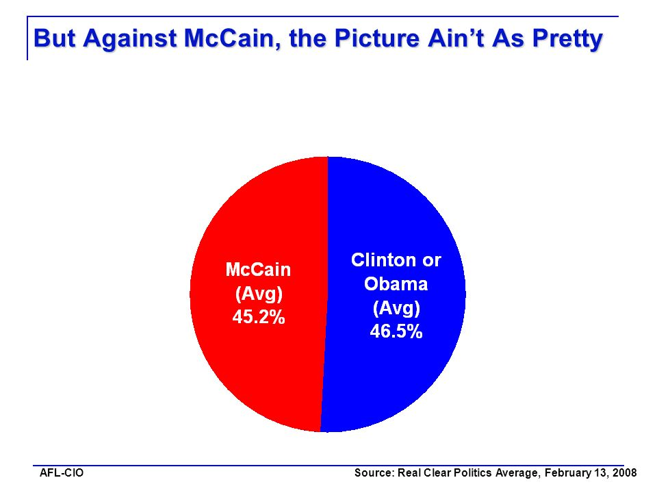 AFL-CIO But Against McCain, the Picture Aint As Pretty Source: Real Clear Politics Average, February 13, 2008
