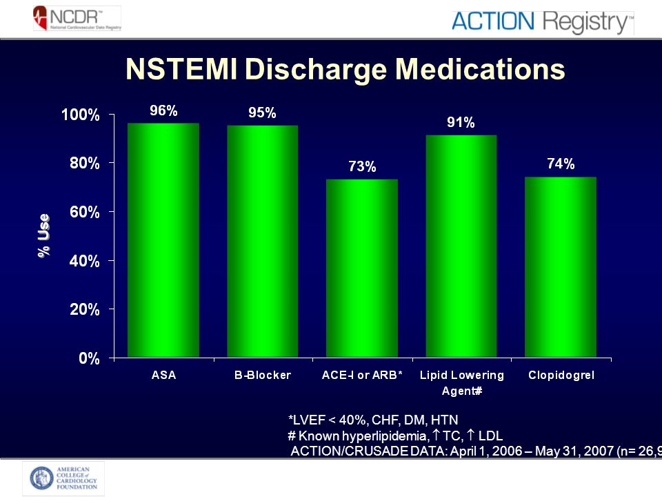*LVEF < 40%, CHF, DM, HTN # Known hyperlipidemia, TC, LDL ACTION/CRUSADE DATA: April 1, 2006 – May 31, 2007 (n= 26,902) NSTEMI Discharge Medications % Use
