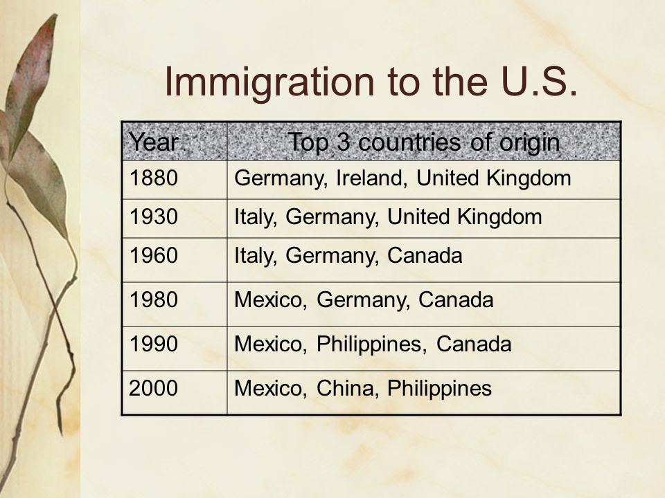 Immigration to the U.S. YearTop 3 countries of origin 1880Germany, Ireland, United Kingdom 1930Italy, Germany, United Kingdom 1960Italy, Germany, Cana