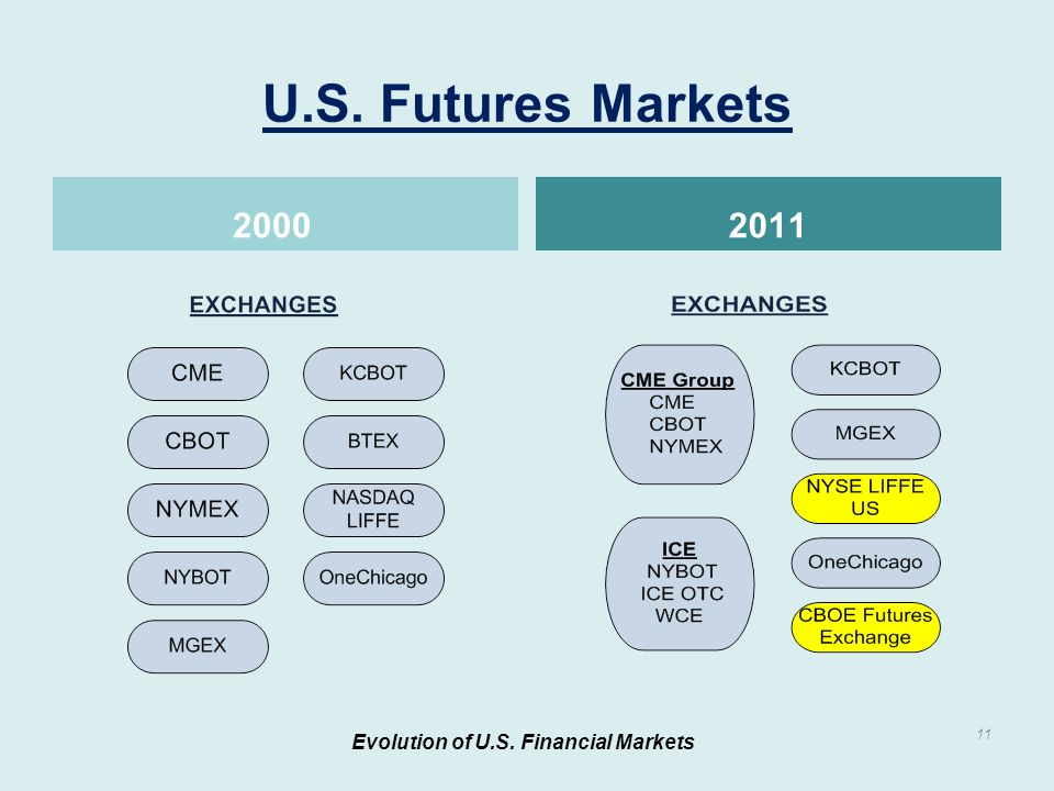 U.S. Futures Markets 20002011 Evolution of U.S. Financial Markets 11