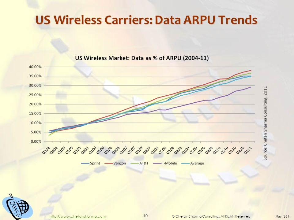 © Chetan Sharma Consulting, All Rights Reserved May, 2011 10 http://www.chetansharma.com US Wireless Carriers: Data ARPU Trends