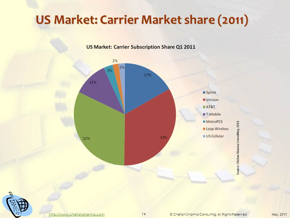 © Chetan Sharma Consulting, All Rights Reserved May, 2011 14 http://www.chetansharma.com US Market: Carrier Market share (2011)