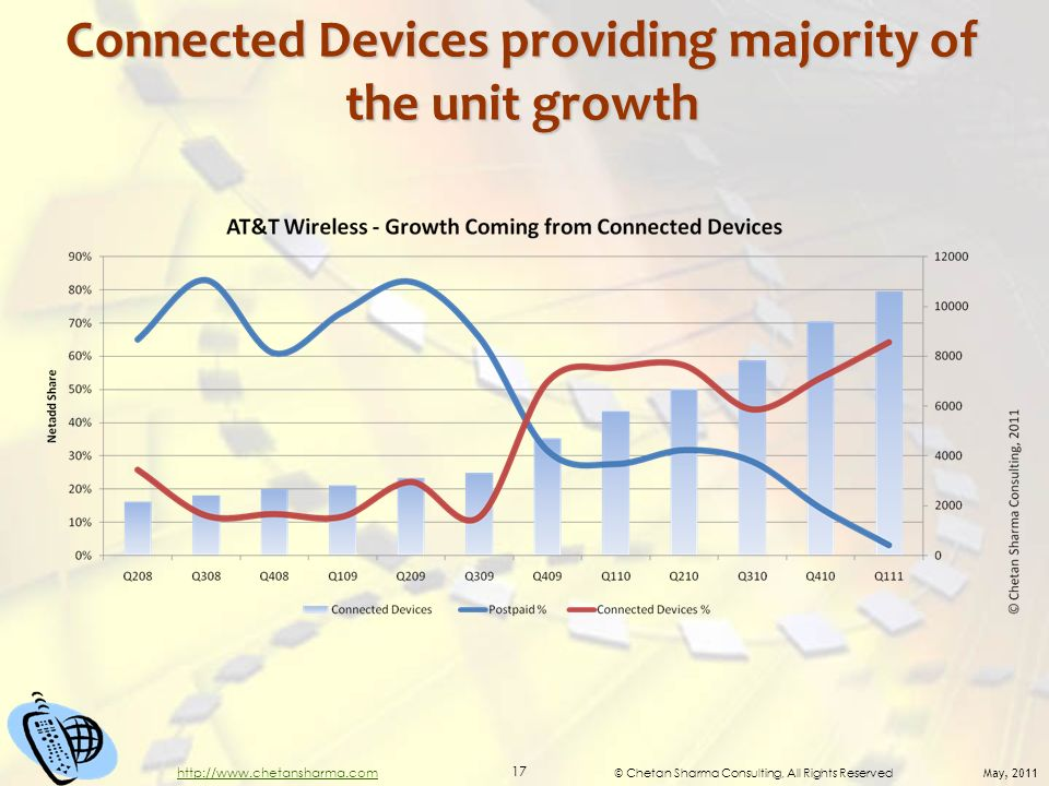 © Chetan Sharma Consulting, All Rights Reserved May, 2011 17 http://www.chetansharma.com Connected Devices providing majority of the unit growth