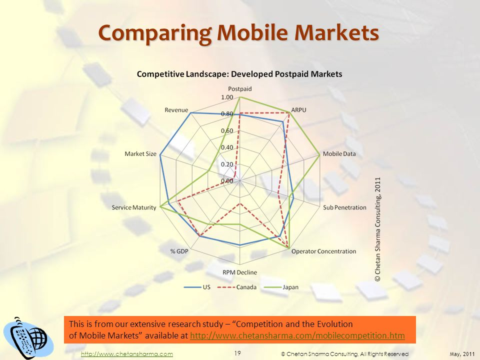 © Chetan Sharma Consulting, All Rights Reserved May, 2011 19 http://www.chetansharma.com Comparing Mobile Markets This is from our extensive research study – Competition and the Evolution of Mobile Markets available at http://www.chetansharma.com/mobilecompetition.htmhttp://www.chetansharma.com/mobilecompetition.htm
