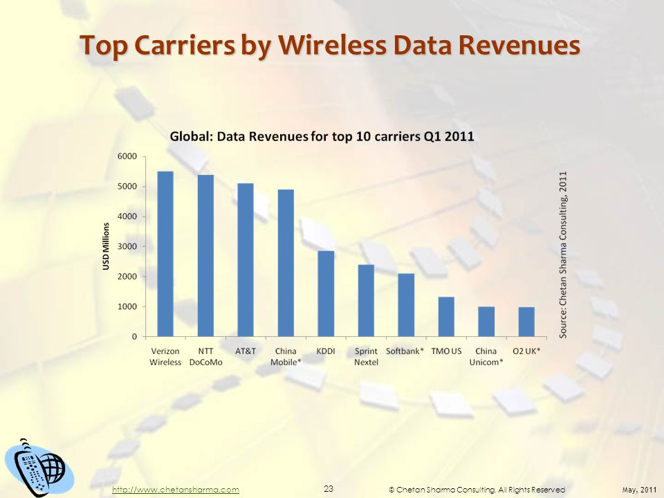 © Chetan Sharma Consulting, All Rights Reserved May, 2011 23 http://www.chetansharma.com Top Carriers by Wireless Data Revenues