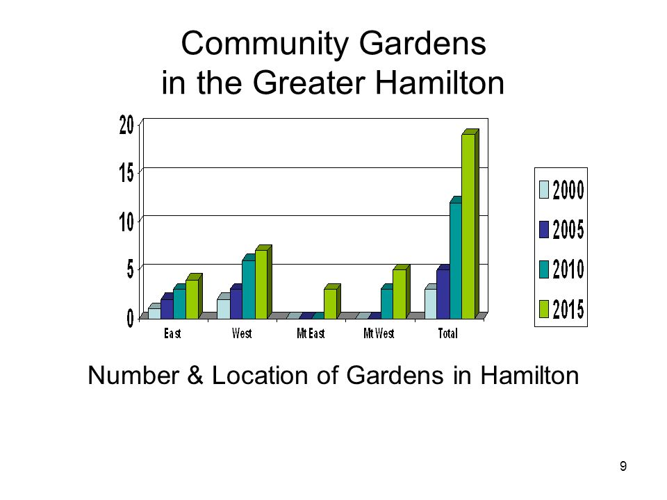 9 Community Gardens in the Greater Hamilton Number & Location of Gardens in Hamilton
