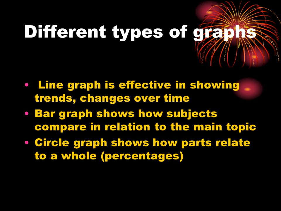 Different types of graphs Line graph is effective in showing trends, changes over time Bar graph shows how subjects compare in relation to the main topic Circle graph shows how parts relate to a whole (percentages)