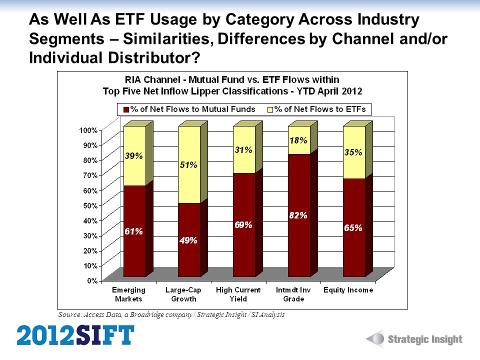 As Well As ETF Usage by Category Across Industry Segments – Similarities, Differences by Channel and/or Individual Distributor? Source: Access Data, a