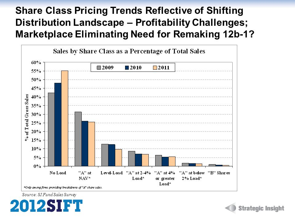 Share Class Pricing Trends Reflective of Shifting Distribution Landscape – Profitability Challenges; Marketplace Eliminating Need for Remaking 12b-1?