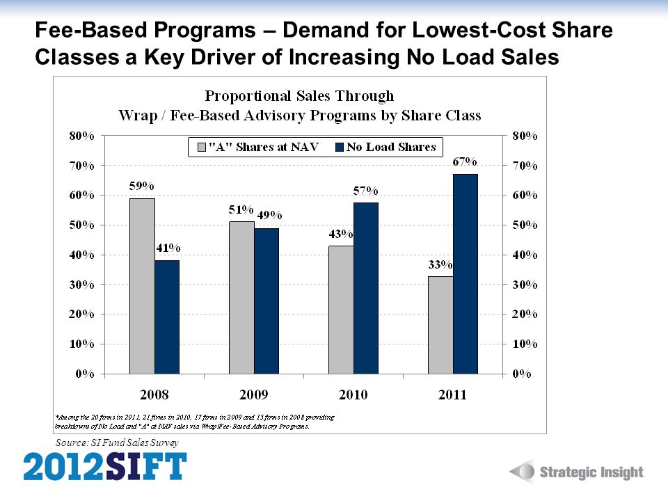 Fee-Based Programs – Demand for Lowest-Cost Share Classes a Key Driver of Increasing No Load Sales Source: SI Fund Sales Survey