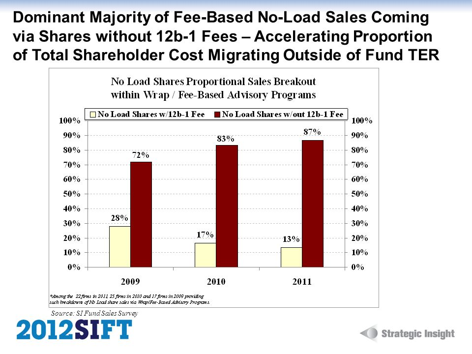 Dominant Majority of Fee-Based No-Load Sales Coming via Shares without 12b-1 Fees – Accelerating Proportion of Total Shareholder Cost Migrating Outsid