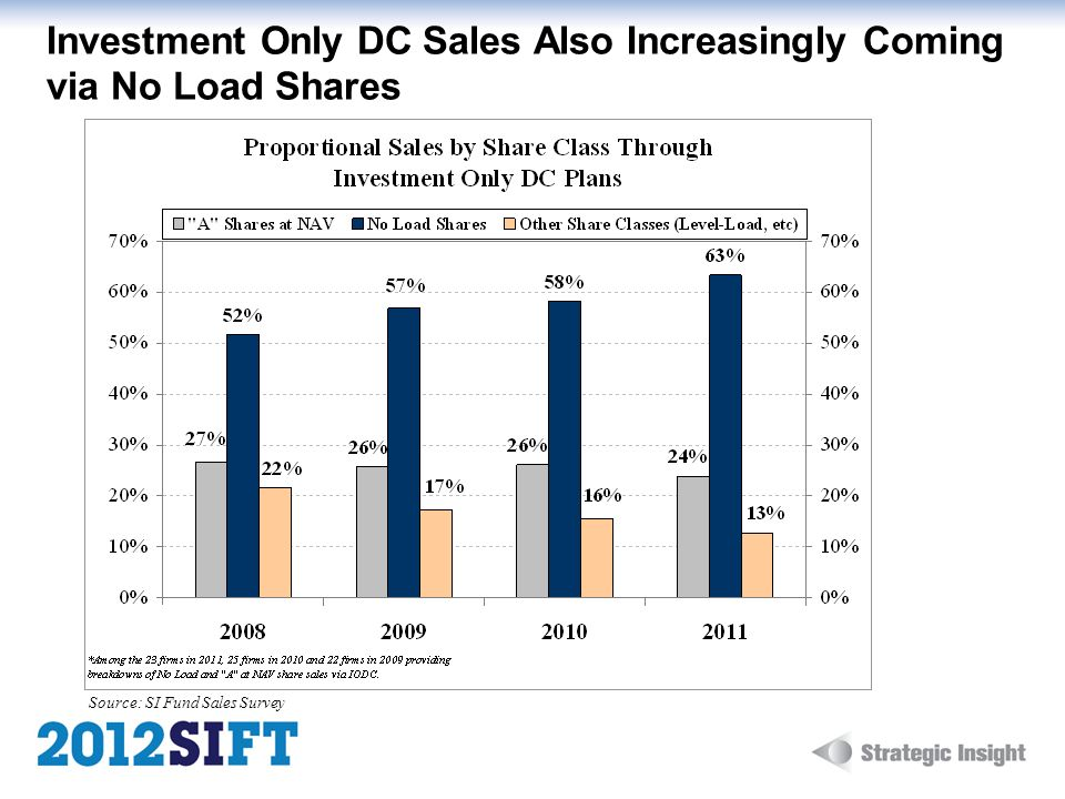 Investment Only DC Sales Also Increasingly Coming via No Load Shares Source: SI Fund Sales Survey
