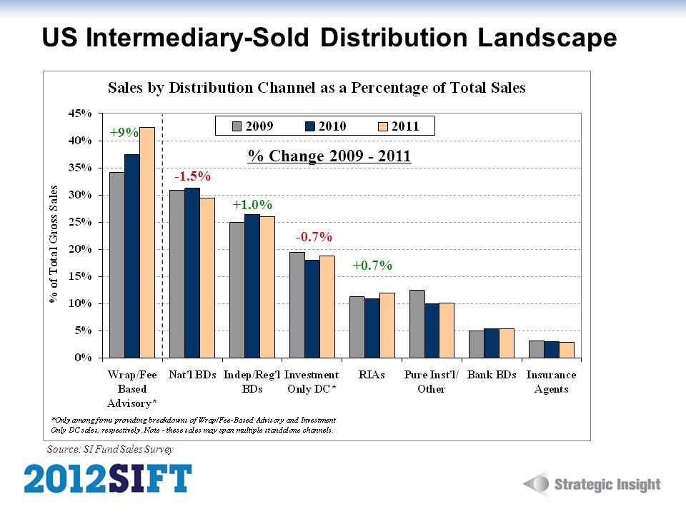 US Intermediary-Sold Distribution Landscape Source: SI Fund Sales Survey % Change 2009 - 2011 +9% +1.0% +0.7% -0.7% -1.5%
