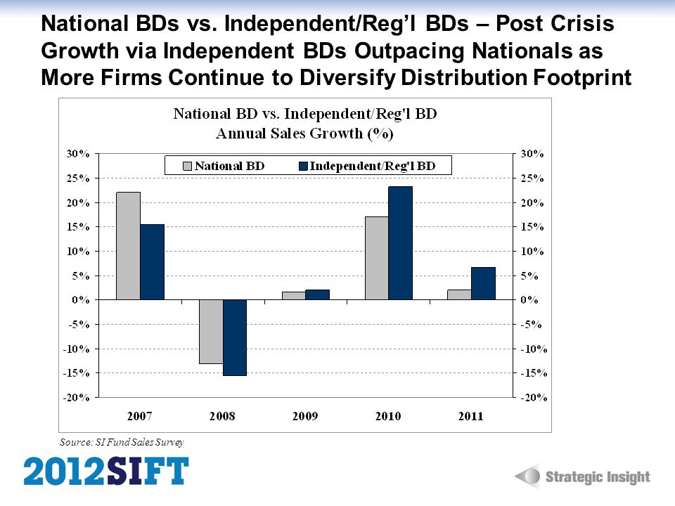 National BDs vs. Independent/Regl BDs – Post Crisis Growth via Independent BDs Outpacing Nationals as More Firms Continue to Diversify Distribution Fo