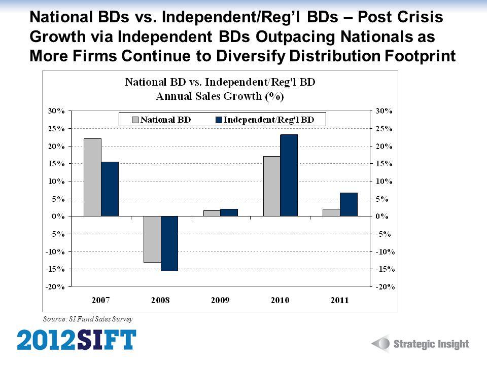 National BDs vs.