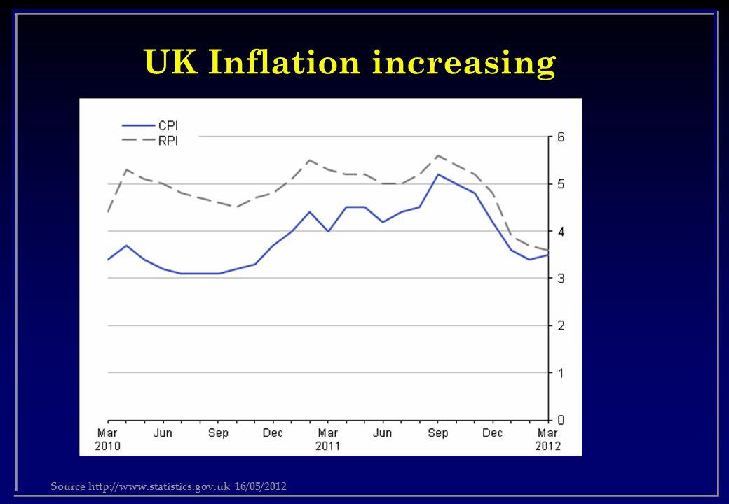 UK Inflation increasing Source http://www.statistics.gov.uk 16/05/2012