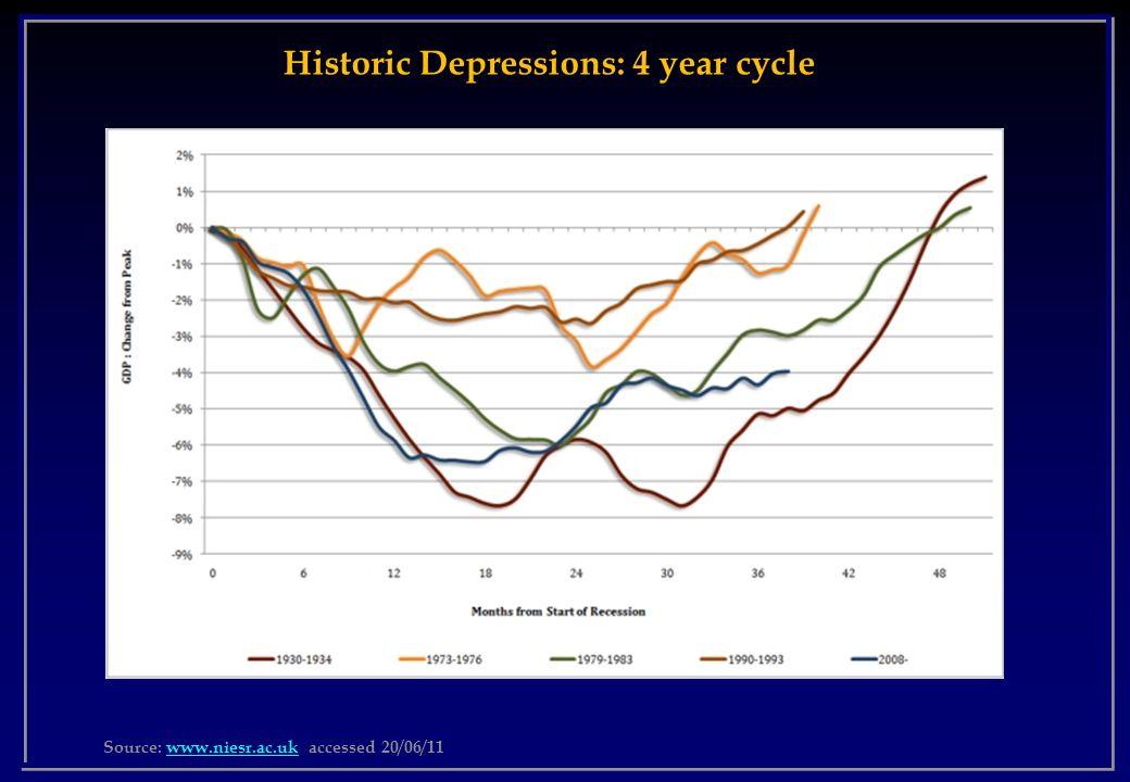Source: www.niesr.ac.uk accessed 20/06/11www.niesr.ac.uk Historic Depressions: 4 year cycle