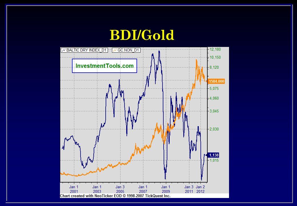 BDI/Gold