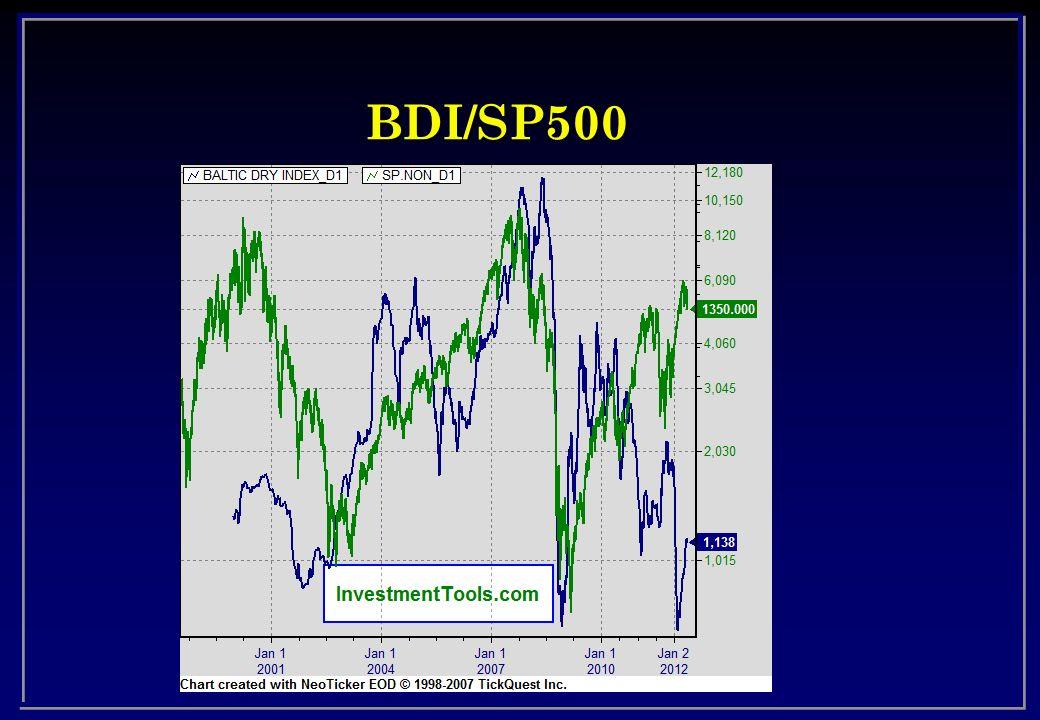 BDI/SP500