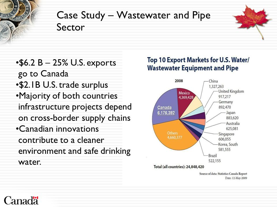 Case Study – Wastewater and Pipe Sector $6.2 B – 25% U.S.