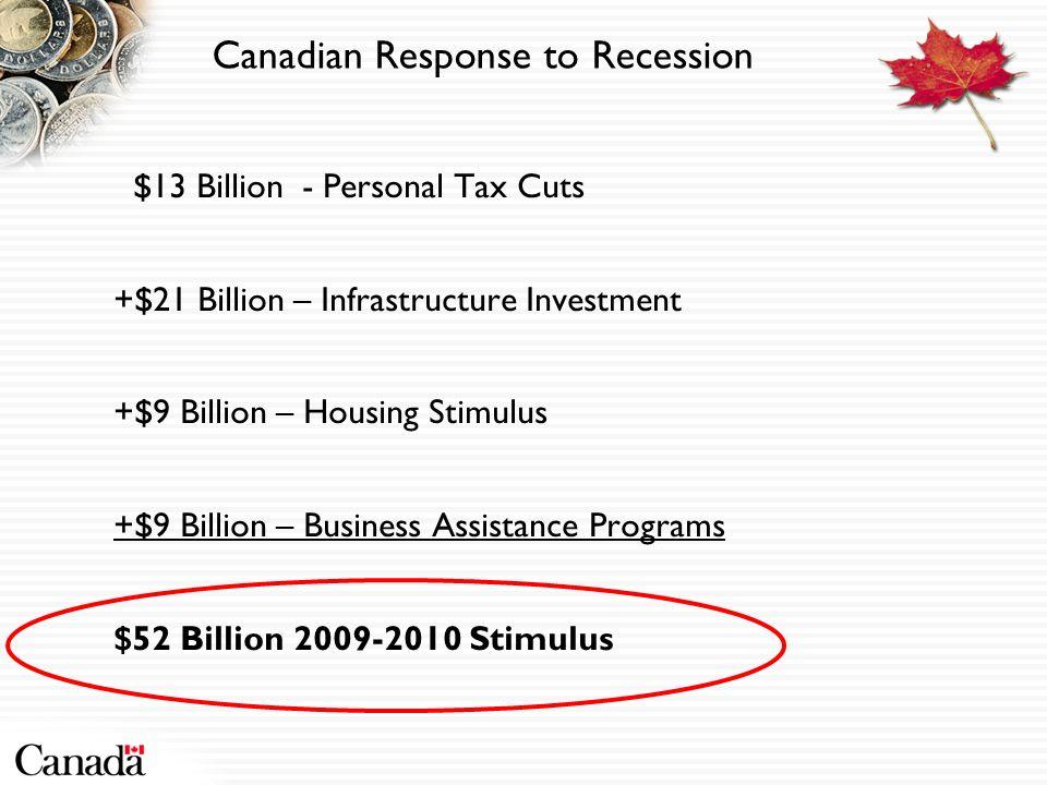 Canadian Response to Recession $13 Billion - Personal Tax Cuts +$21 Billion – Infrastructure Investment +$9 Billion – Housing Stimulus +$9 Billion – B