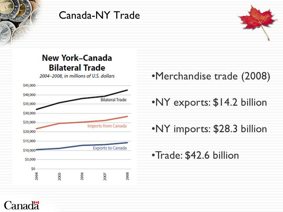 Canada-NY Trade Merchandise trade (2008) NY exports: $14.2 billion NY imports: $28.3 billion Trade: $42.6 billion