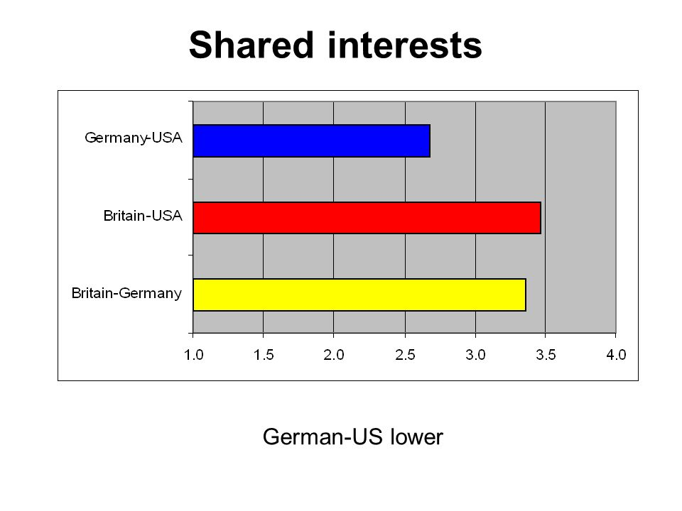 Shared interests German-US lower