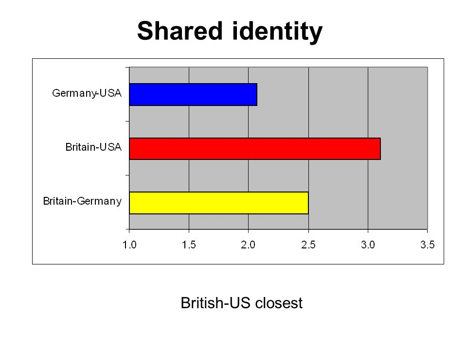 Shared identity British-US closest