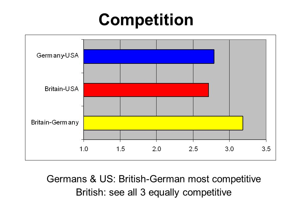 Competition Germans & US: British-German most competitive British: see all 3 equally competitive