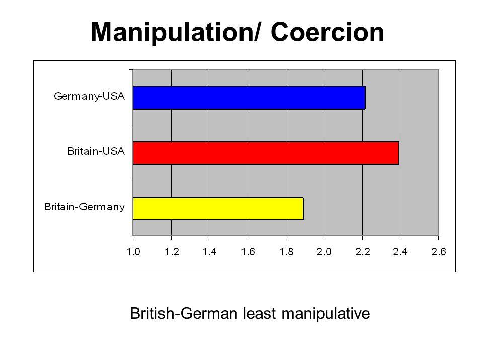 Manipulation/ Coercion British-German least manipulative