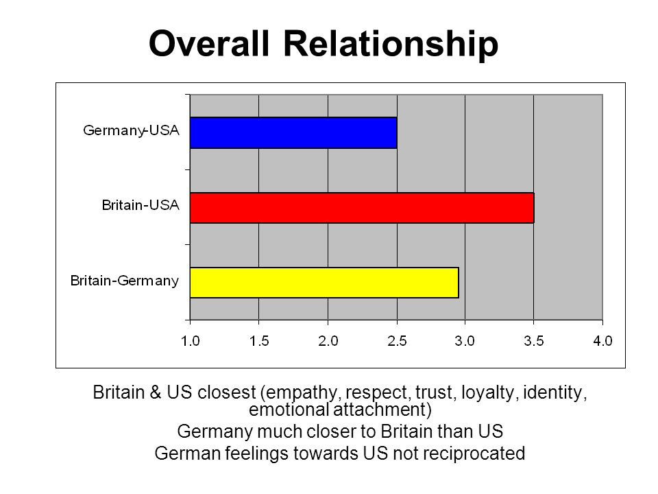 Overall Relationship Britain & US closest (empathy, respect, trust, loyalty, identity, emotional attachment) Germany much closer to Britain than US German feelings towards US not reciprocated