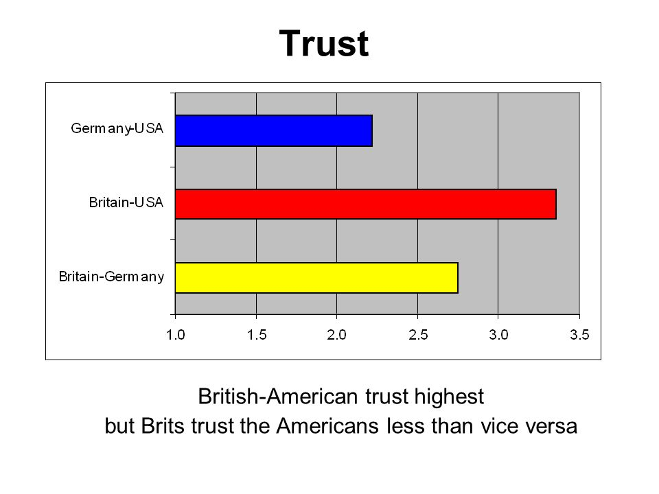 Trust British-American trust highest but Brits trust the Americans less than vice versa
