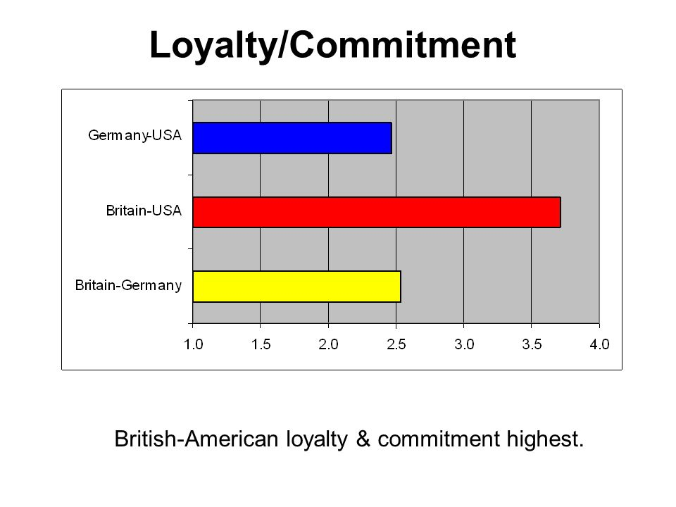 Loyalty/Commitment British-American loyalty & commitment highest.