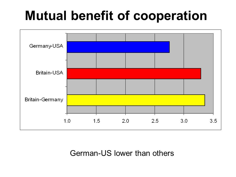 Mutual benefit of cooperation German-US lower than others