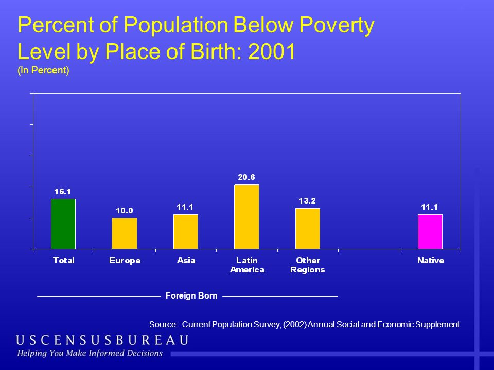 Percent of Population Below Poverty Level by Place of Birth: 2001 (In Percent) Source: Current Population Survey, (2002) Annual Social and Economic Su