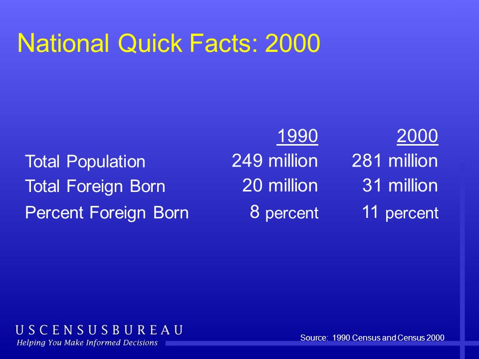 N ational Quick Facts: 2000 Source: 1990 Census and Census 2000 19902000 Total Population 249 million281 million Total Foreign Born 20 million31 milli
