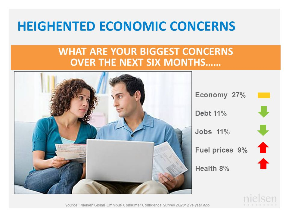 HEIGHENTED ECONOMIC CONCERNS WHAT ARE YOUR BIGGEST CONCERNS OVER THE NEXT SIX MONTHS…… Economy 27% Debt 11% Jobs 11% Fuel prices 9% Health 8% Source:
