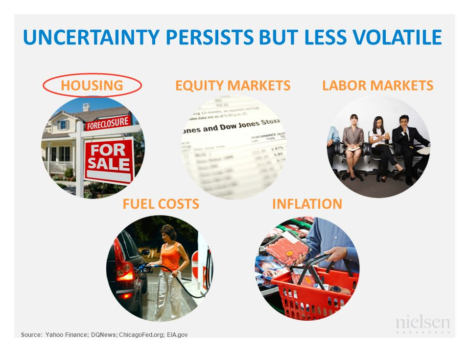 UNCERTAINTY PERSISTS BUT LESS VOLATILE Source: Yahoo Finance; DQNews; ChicagoFed.org; EIA.gov FUEL COSTS EQUITY MARKETSLABOR MARKETSHOUSING INFLATION